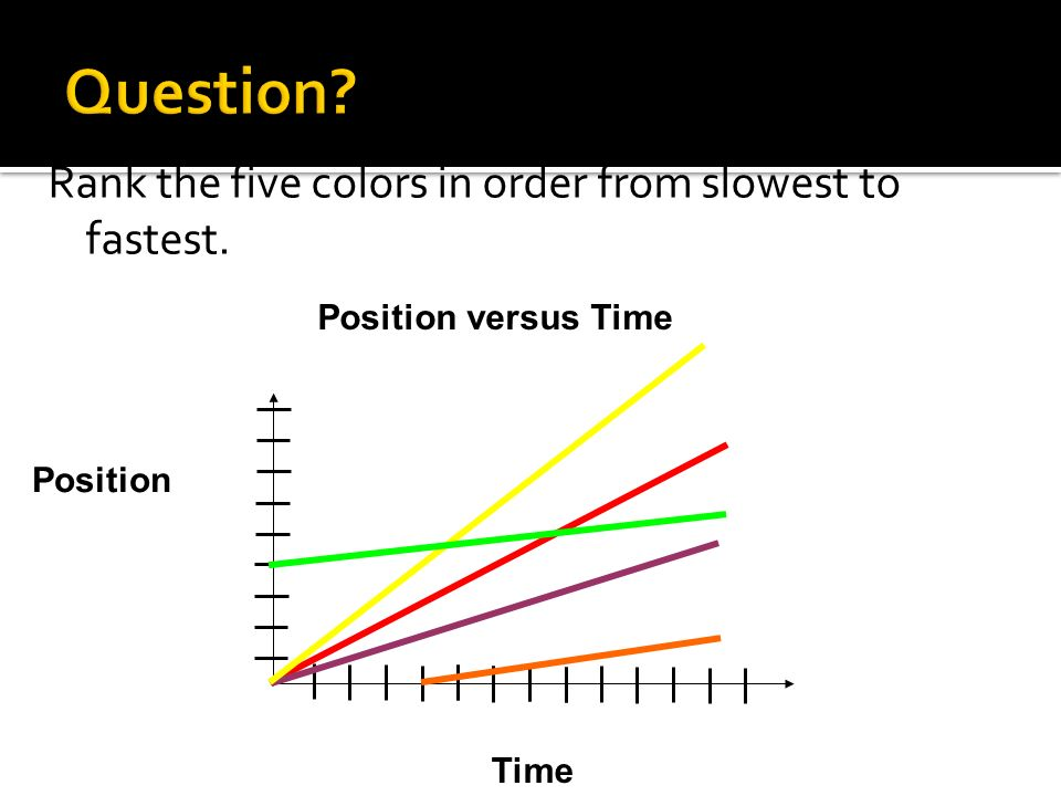 Question Rank the five colors in order from slowest to fastest.