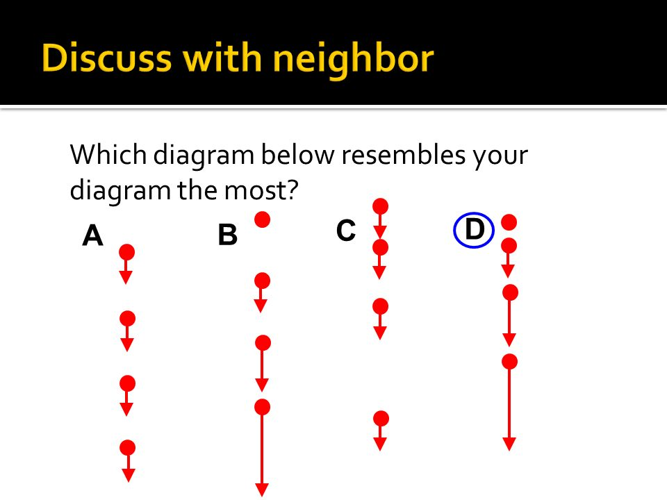Discuss with neighbor Which diagram below resembles your diagram the most C D A B