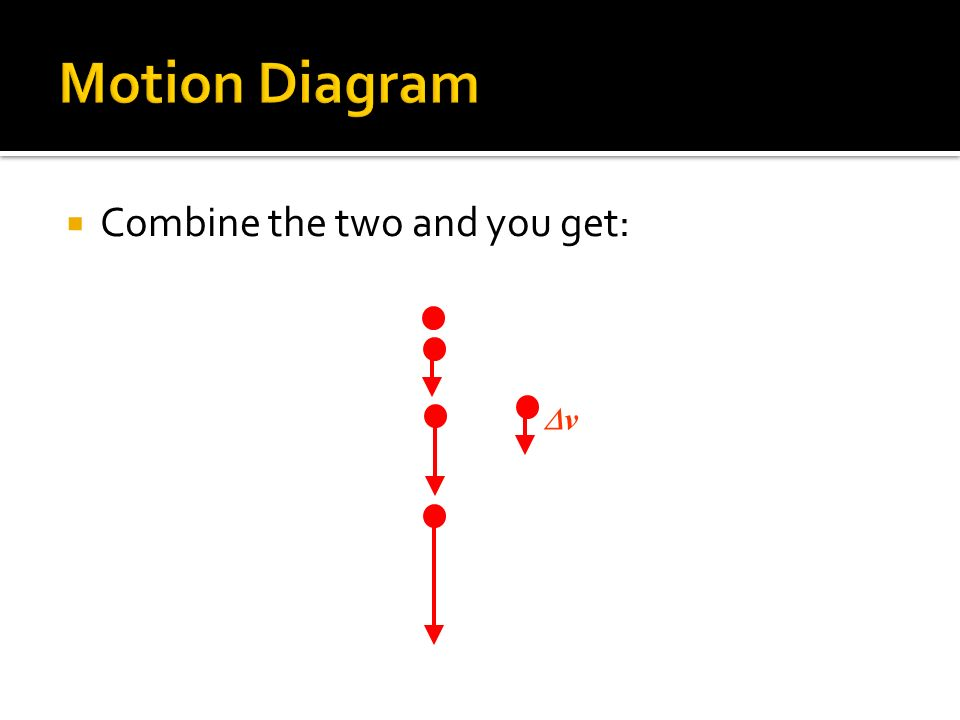 Motion Diagram Combine the two and you get: Dv
