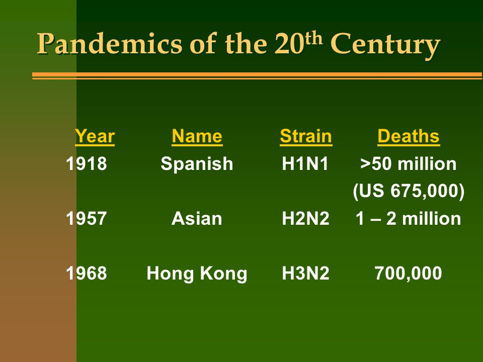 Pandemics of the 20th Century