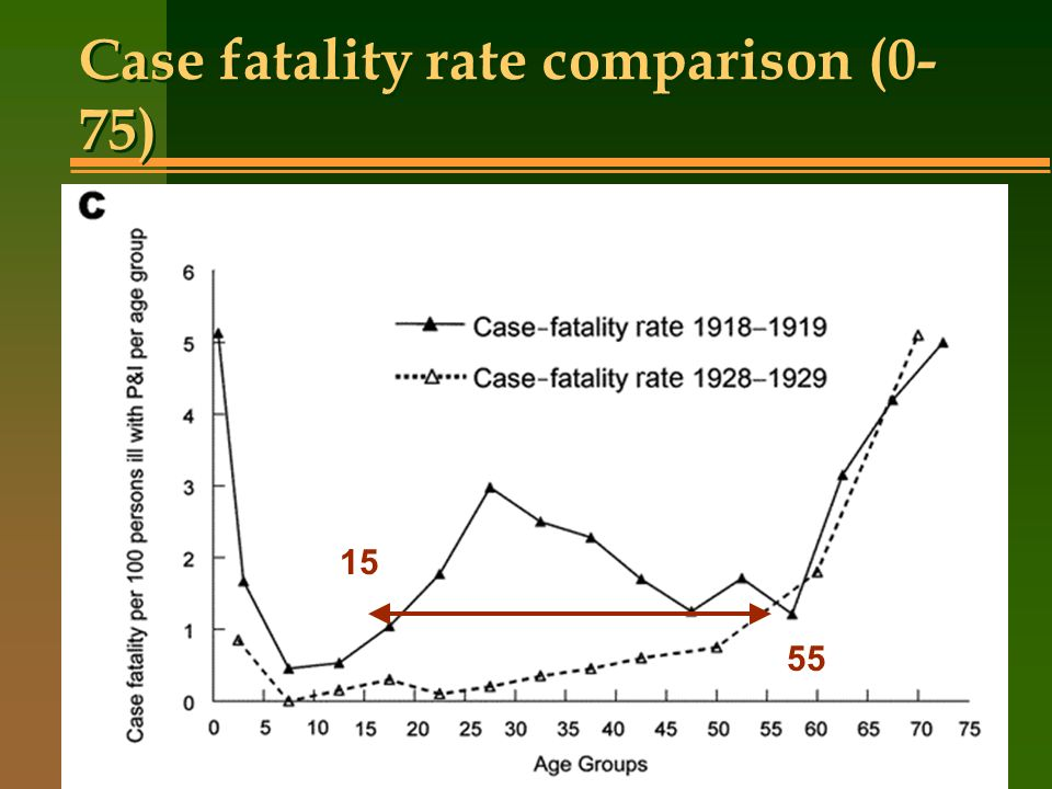 Case fatality rate comparison (0-75)