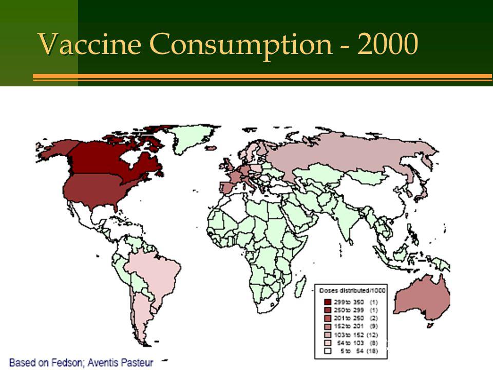 Vaccine Consumption - 2000