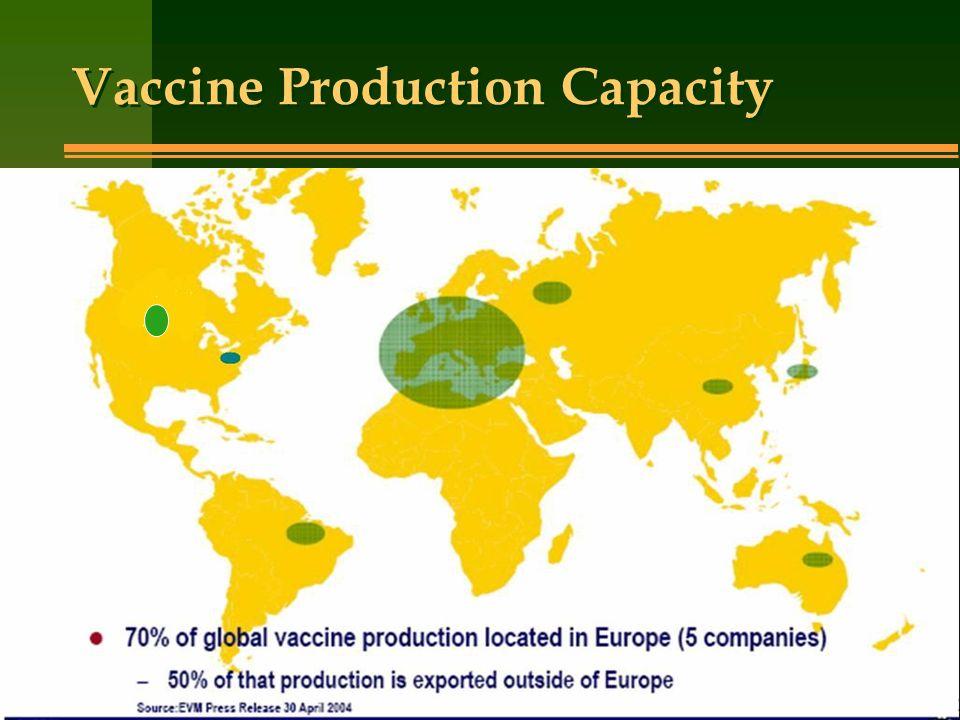 Vaccine Production Capacity