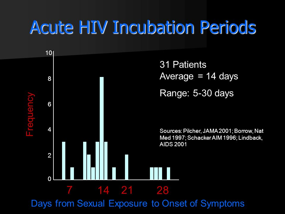 Acute HIV Incubation Periods