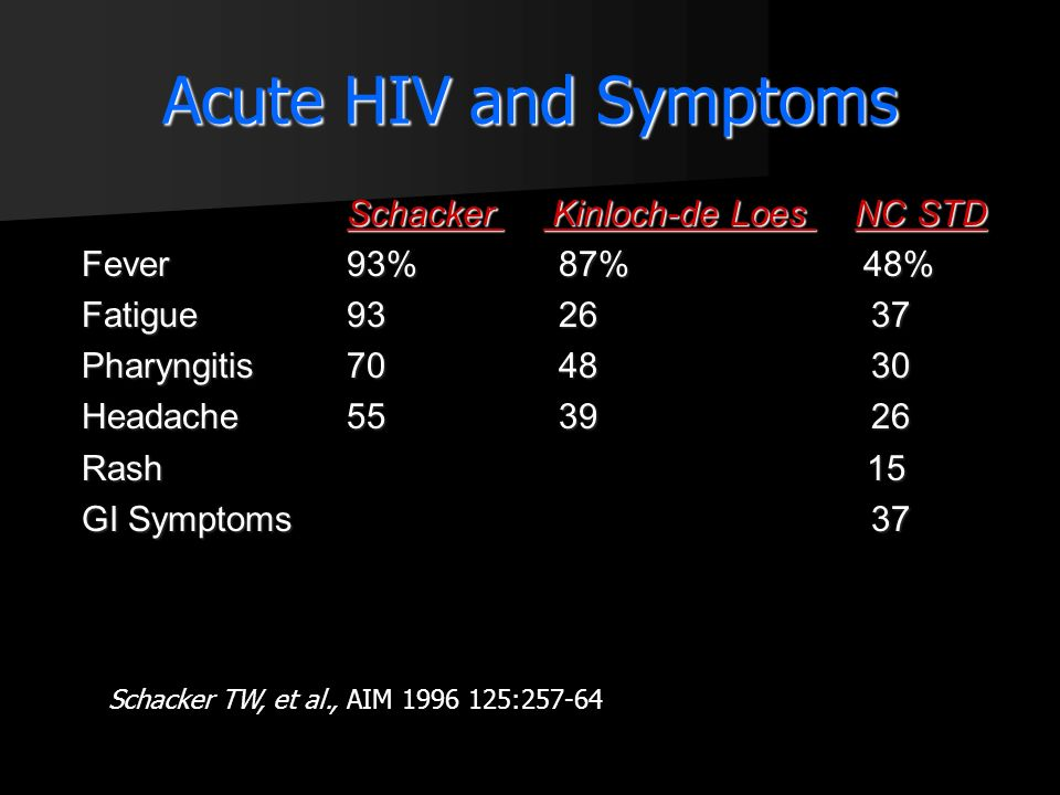 Acute HIV and Symptoms Schacker Kinloch-de Loes NC STD