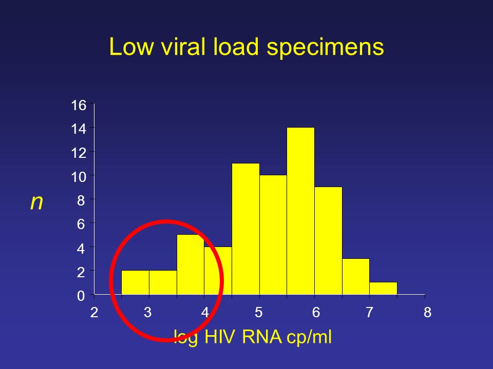 Low viral load specimens