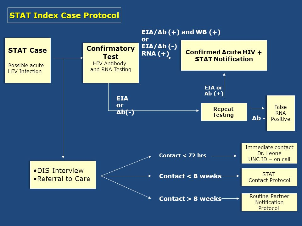 STAT Index Case Protocol