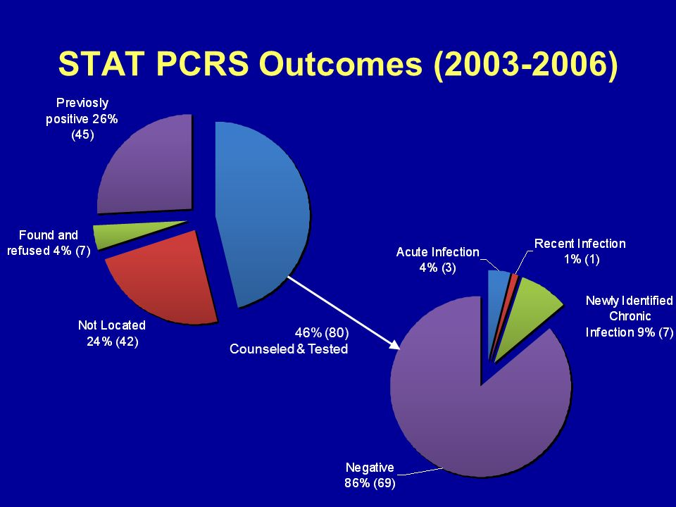 STAT PCRS Outcomes (2003-2006) 46% (80) Counseled & Tested