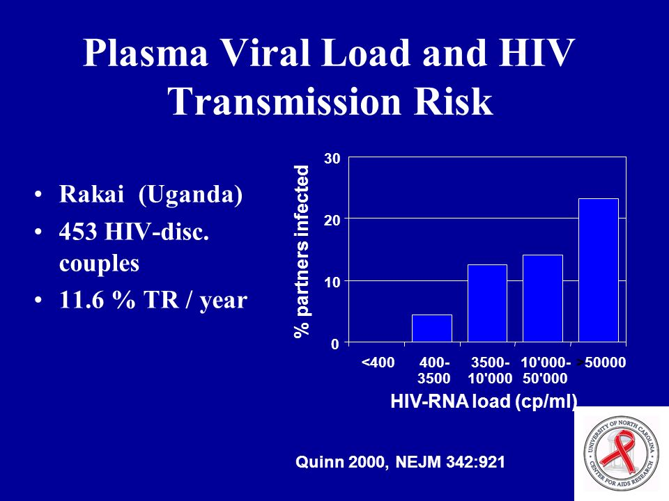 Plasma Viral Load and HIV Transmission Risk