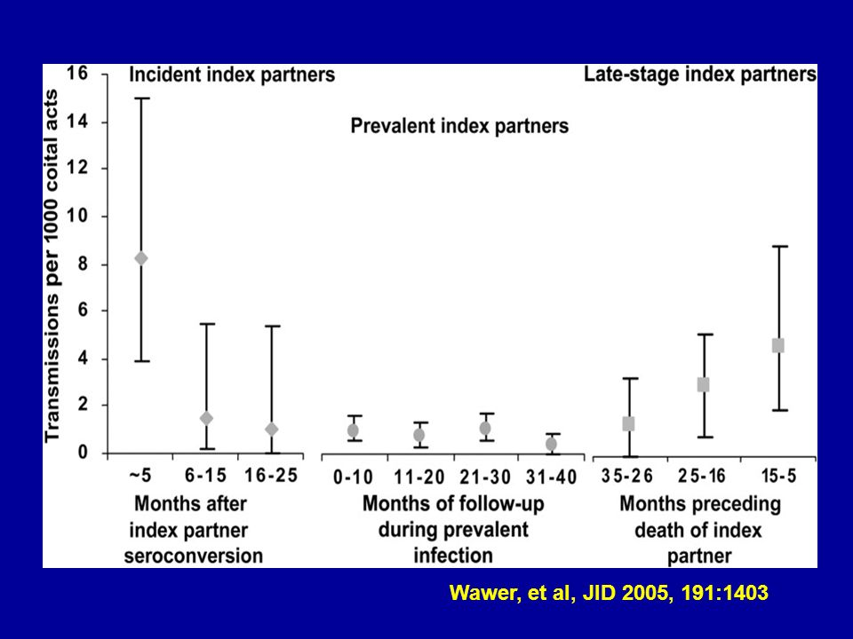 Wawer, et al, JID 2005, 191:1403