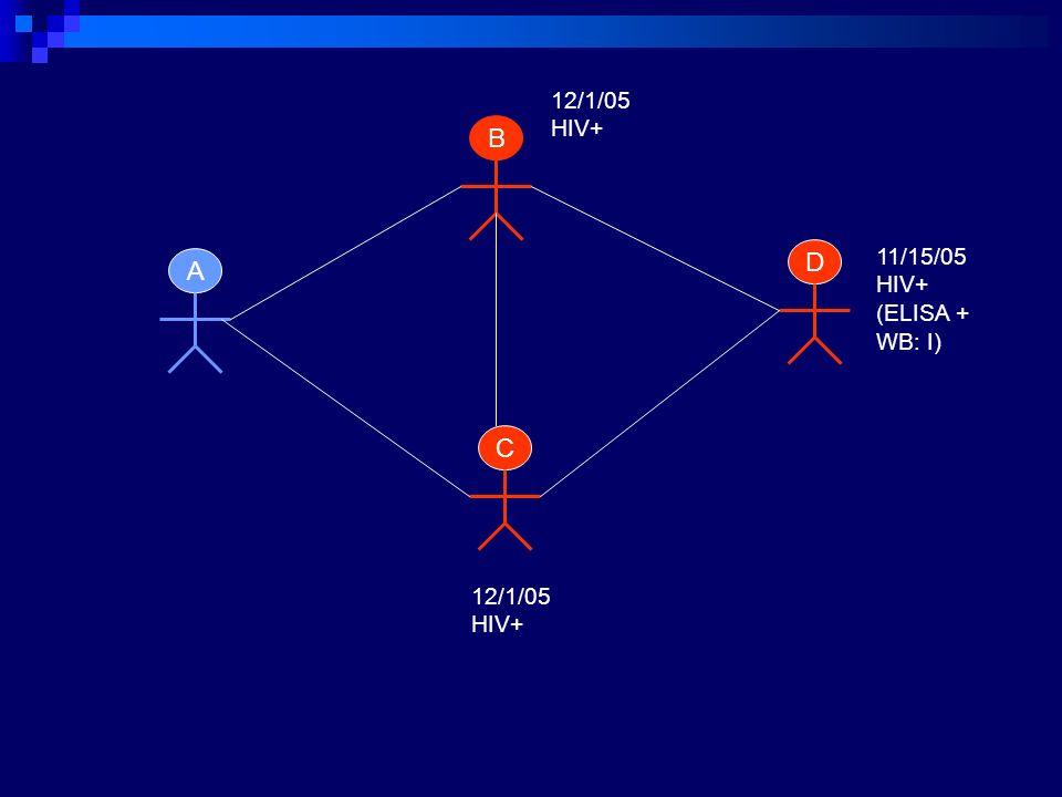 12/1/05 HIV+ B D 11/15/05 HIV+ (ELISA + WB: I) A C 12/1/05 HIV+