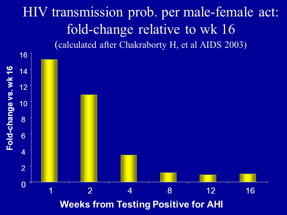 HIV transmission prob. per male-female act: fold-change relative to wk 16 (calculated after Chakraborty H, et al AIDS 2003)
