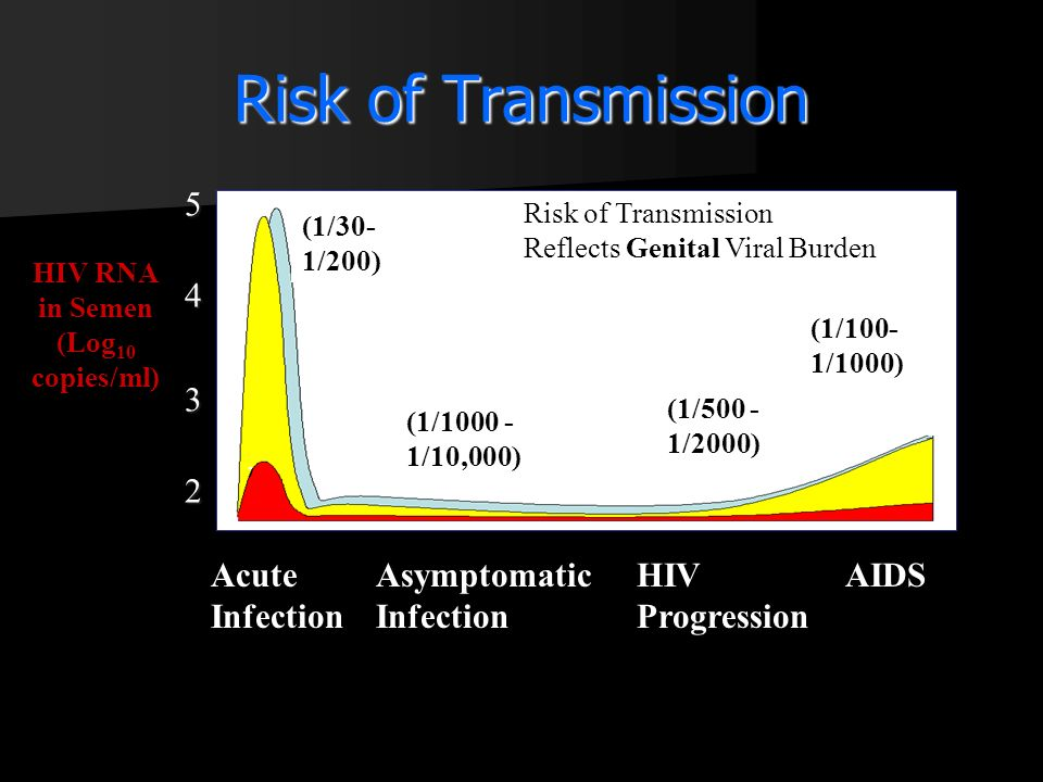 Risk of Transmission 5 4 3 2 Acute Infection Asymptomatic Infection