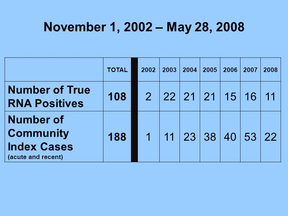 November 1, 2002 – May 28, 2008 Number of True RNA Positives 108 2 22