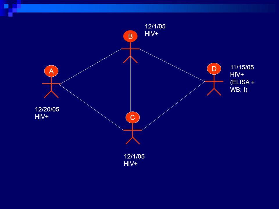 B D A C 12/1/05 HIV+ 11/15/05 HIV+ (ELISA + WB: I) 12/20/05 HIV+