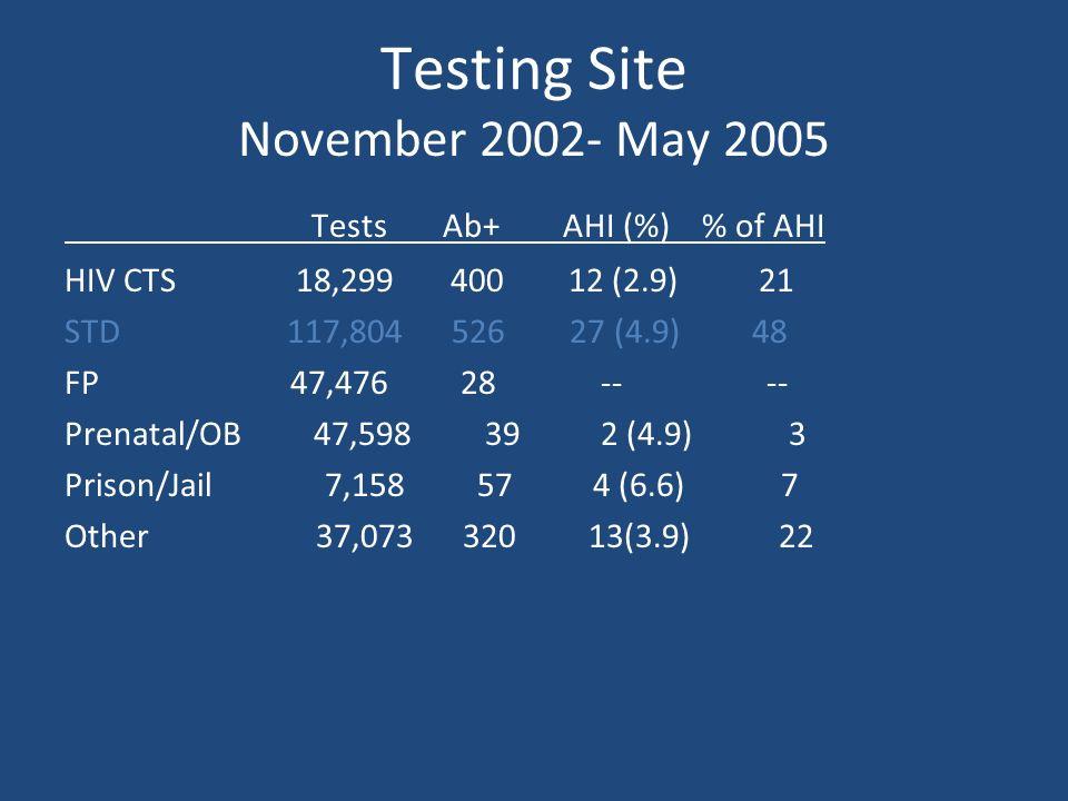 Testing Site November 2002- May 2005
