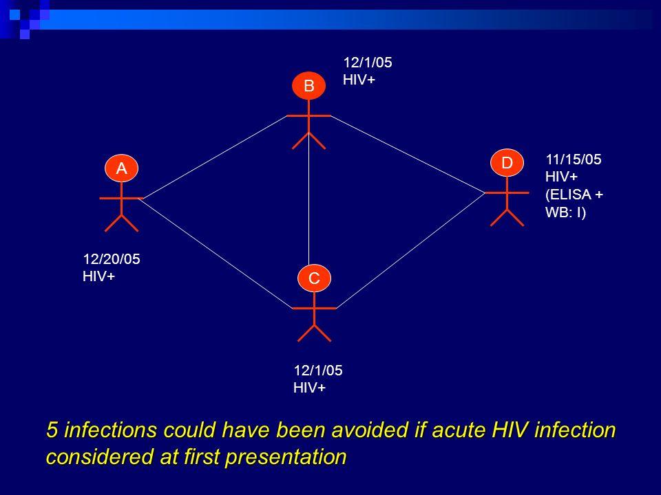 12/1/05 HIV+ B. D. 11/15/05. HIV+ (ELISA + WB: I) A. 12/20/05. HIV+ C. 12/1/05. HIV+