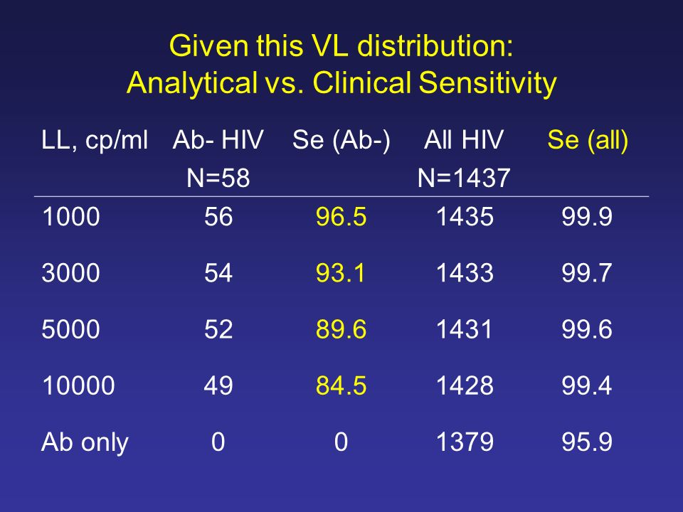 Given this VL distribution: Analytical vs. Clinical Sensitivity
