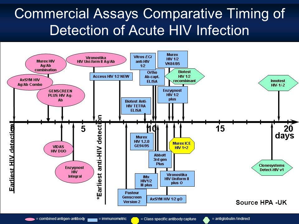 Commercial Assays Comparative Timing of Detection of Acute HIV Infection