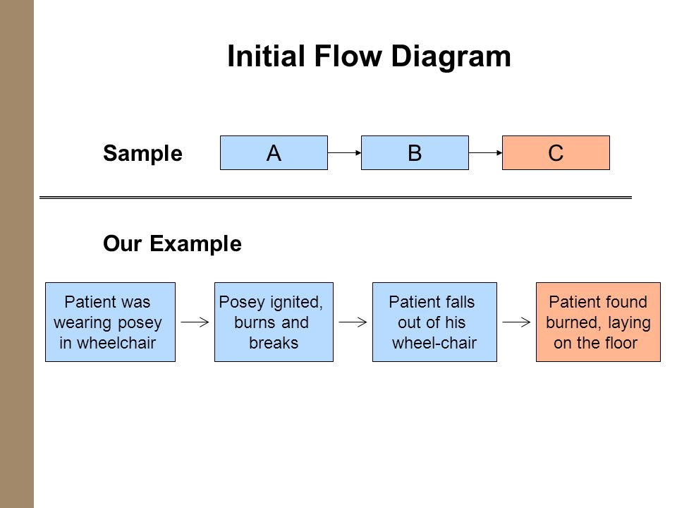 Initial Flow Diagram Sample A B C Our Example Patient was