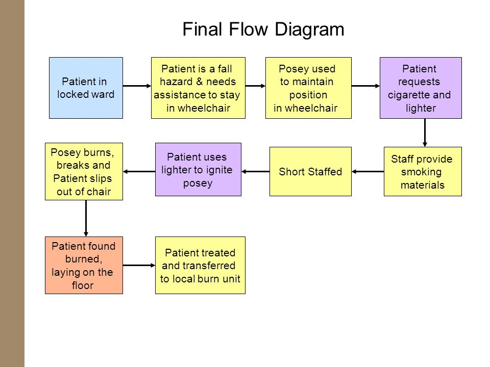 Final Flow Diagram Patient in locked ward Patient is a fall
