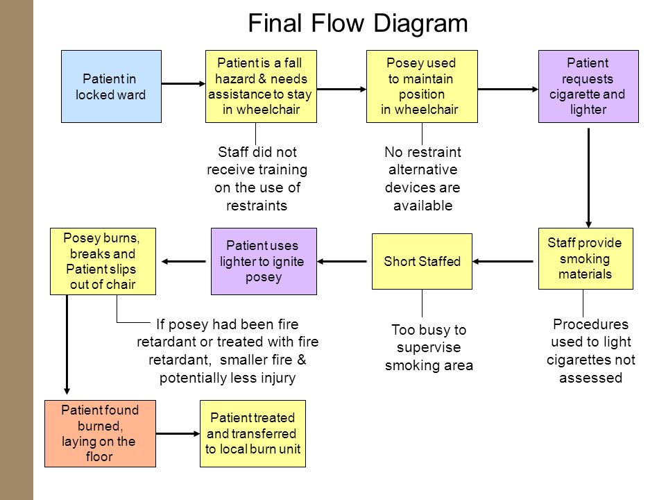 Final Flow Diagram Patient in. locked ward. Patient is a fall. hazard & needs. assistance to stay.