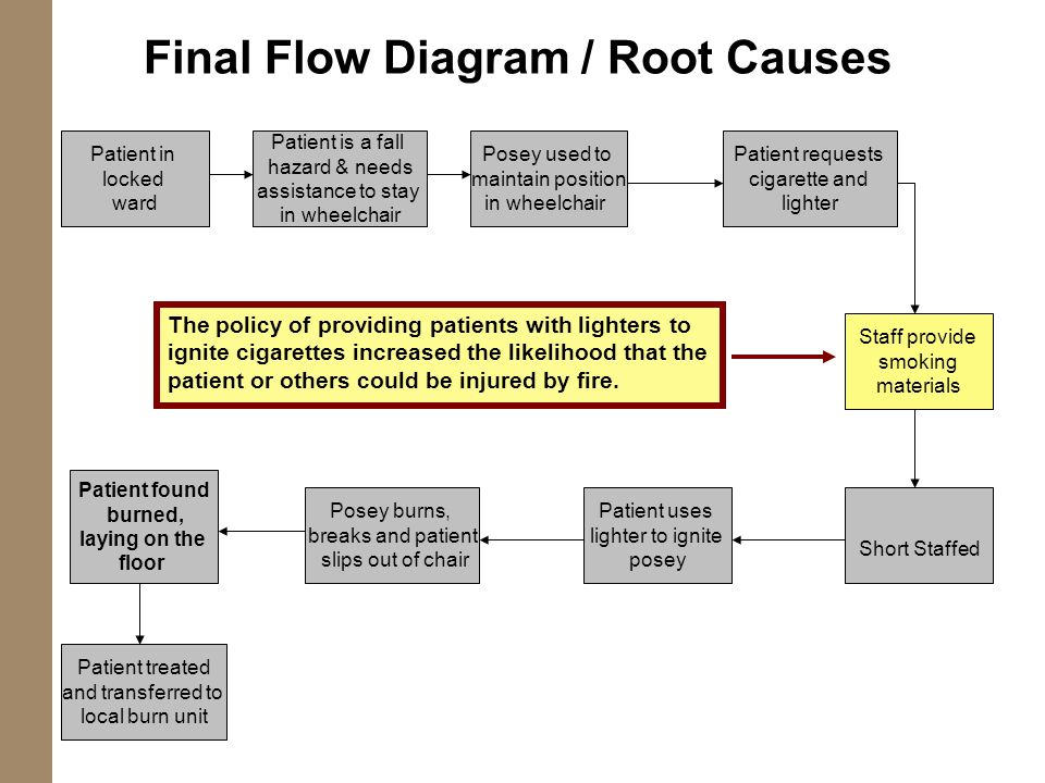 Final Flow Diagram / Root Causes