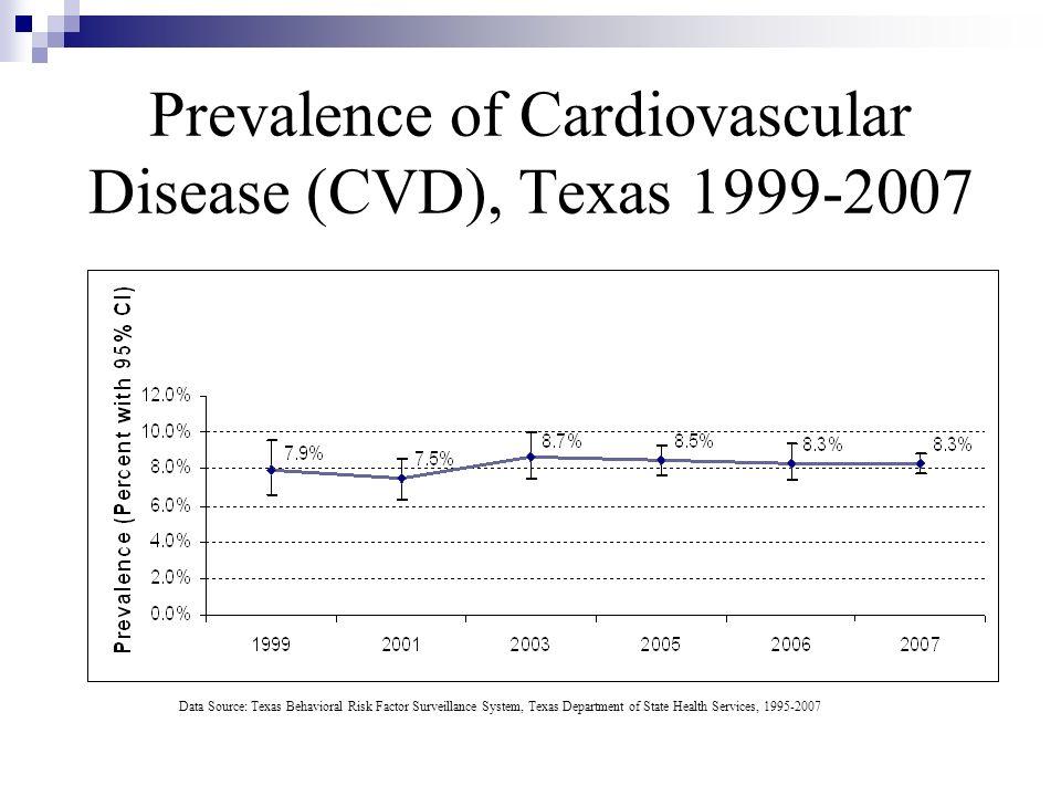 Prevalence of Cardiovascular Disease (CVD), Texas 1999-2007
