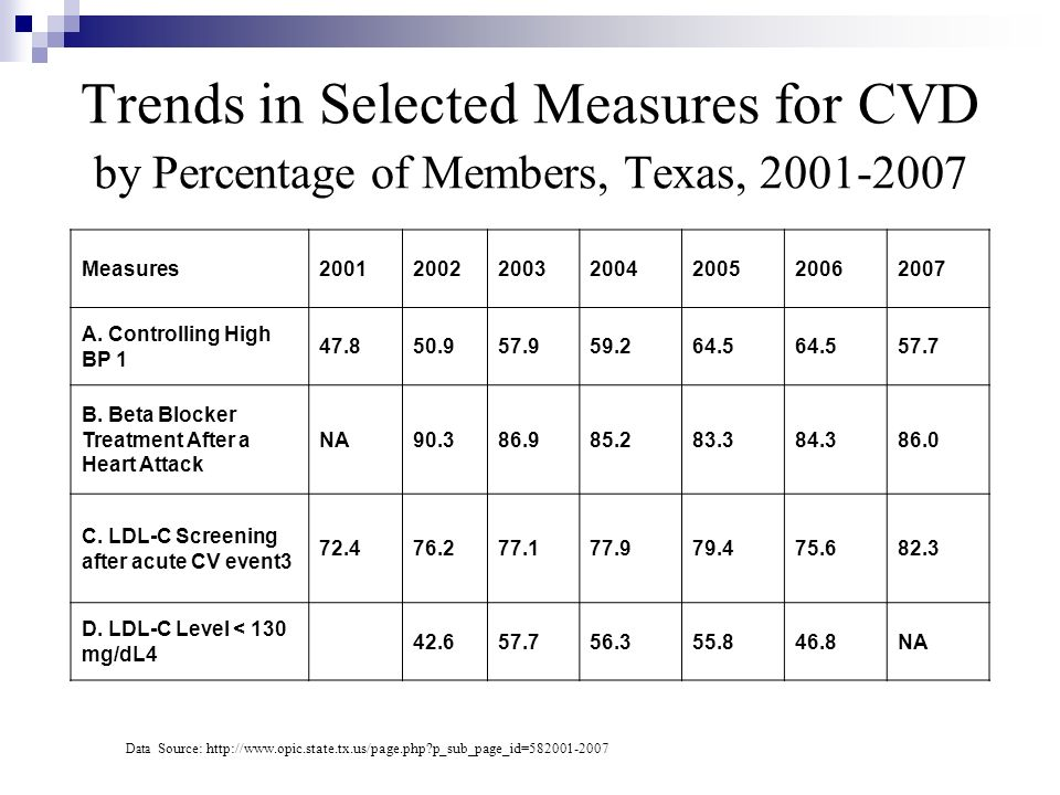 Trends in Selected Measures for CVD by Percentage of Members, Texas, 2001-2007