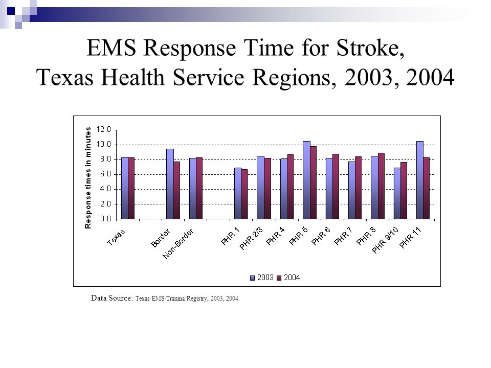 EMS Response Time for Stroke, Texas Health Service Regions, 2003, 2004