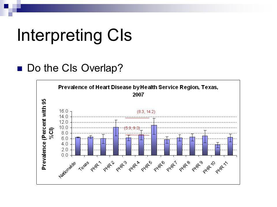 Interpreting CIs Do the CIs Overlap