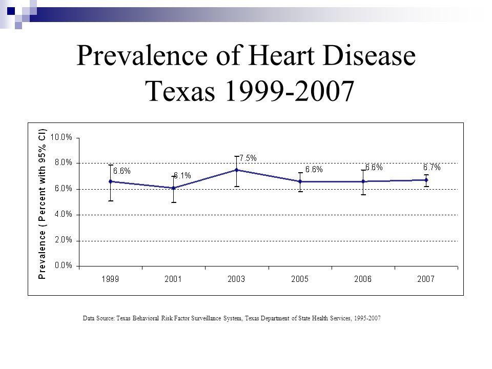 Prevalence of Heart Disease Texas 1999-2007