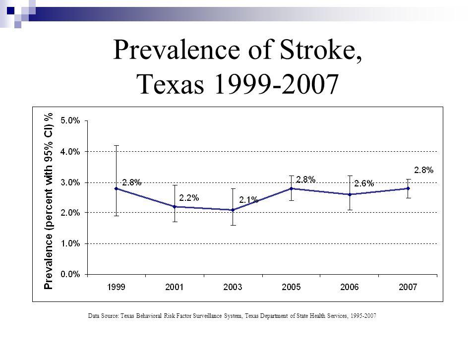 Prevalence of Stroke, Texas 1999-2007
