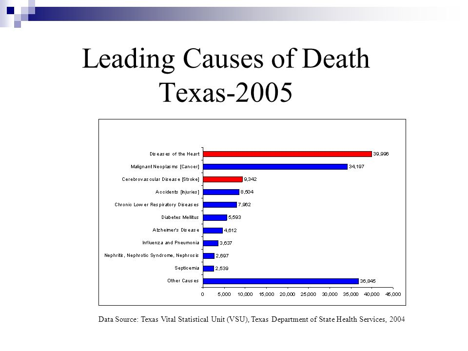 Leading Causes of Death Texas-2005