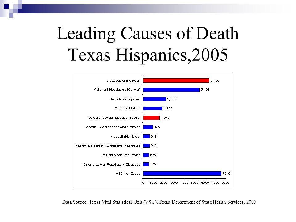 Leading Causes of Death Texas Hispanics,2005