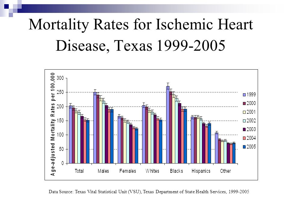 Mortality Rates for Ischemic Heart Disease, Texas 1999-2005