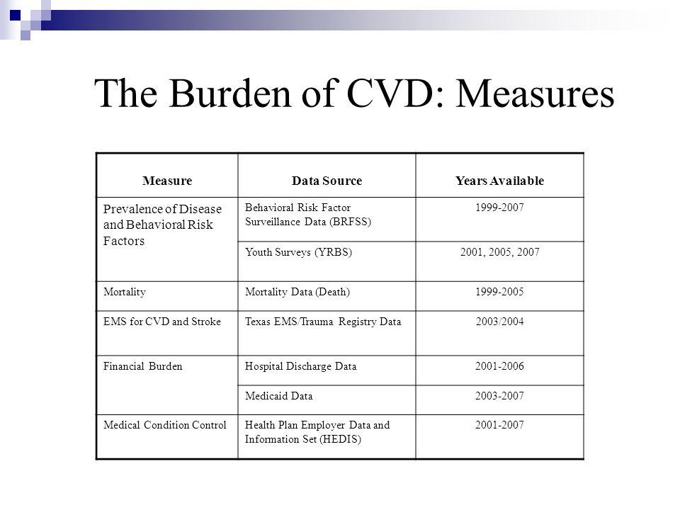 The Burden of CVD: Measures