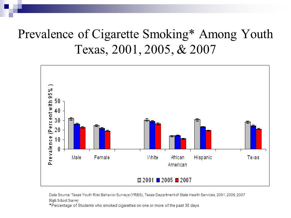 Prevalence of Cigarette Smoking* Among Youth Texas, 2001, 2005, & 2007