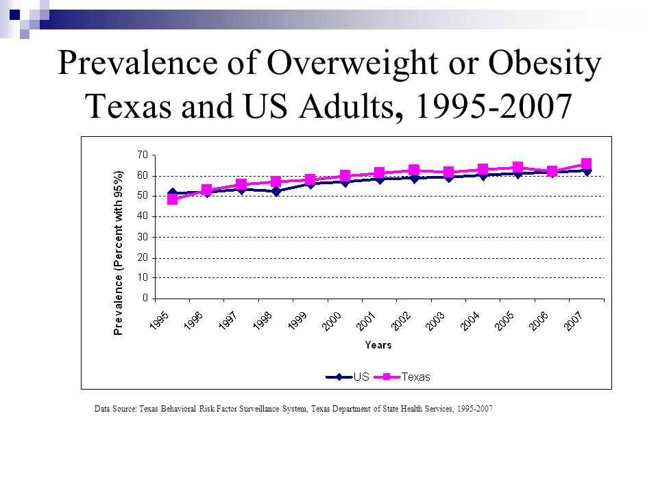 Prevalence of Overweight or Obesity Texas and US Adults, 1995-2007