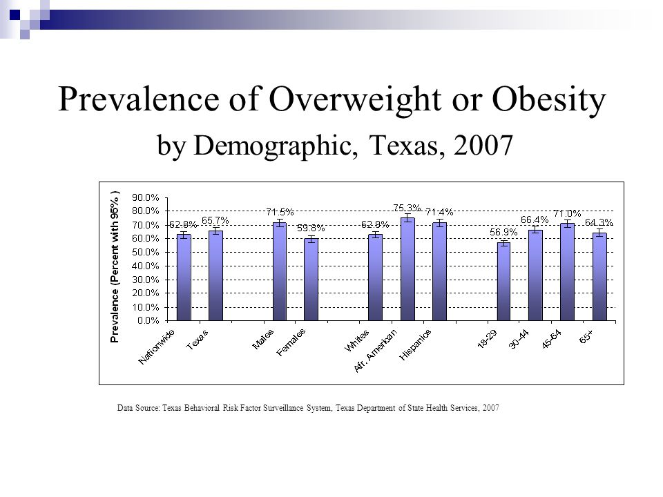 Prevalence of Overweight or Obesity by Demographic, Texas, 2007
