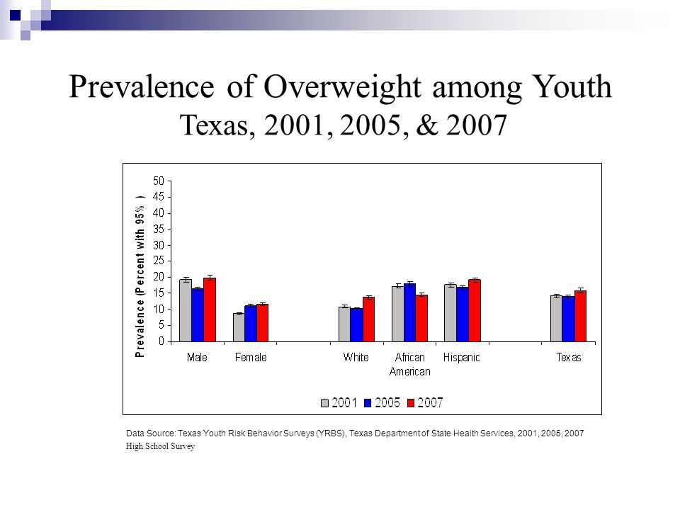 Prevalence of Overweight among Youth Texas, 2001, 2005, & 2007