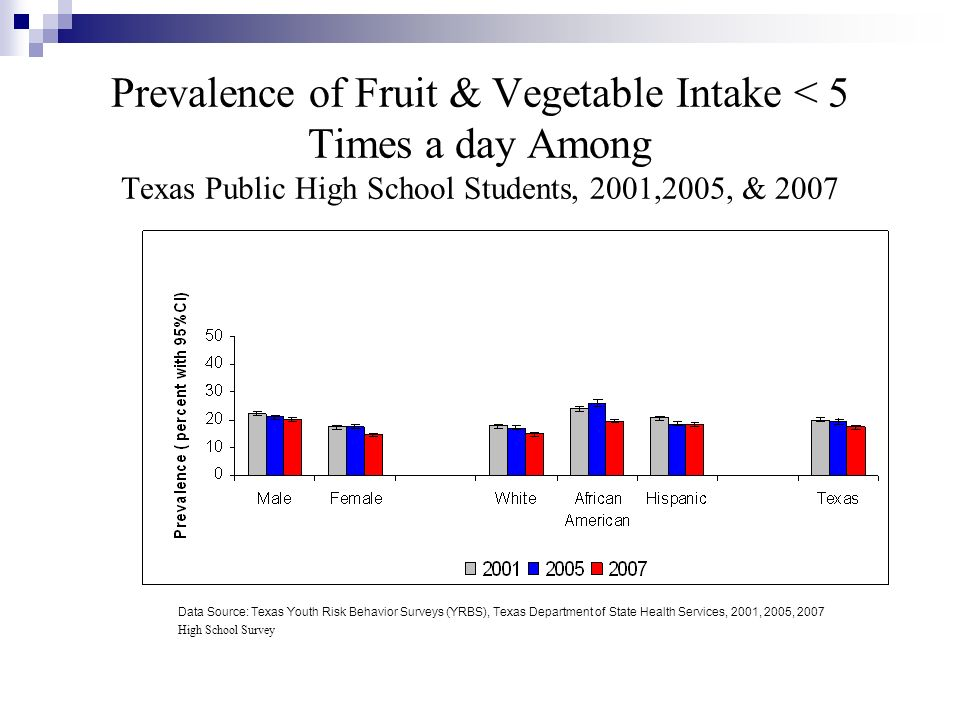 Prevalence of Fruit & Vegetable Intake < 5 Times a day Among Texas Public High School Students, 2001,2005, & 2007