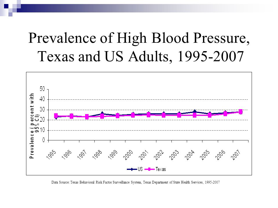 Prevalence of High Blood Pressure, Texas and US Adults, 1995-2007
