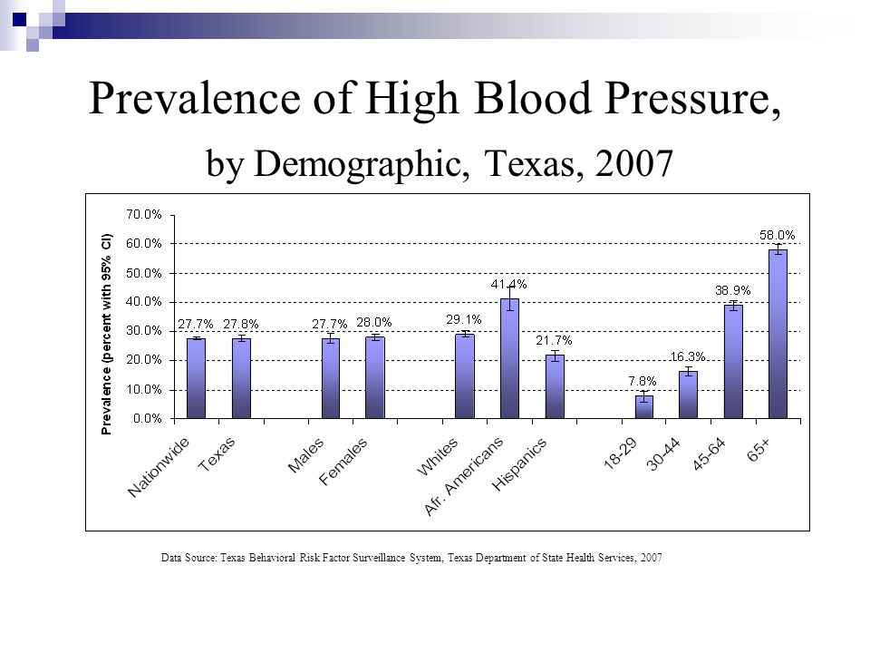 Prevalence of High Blood Pressure, by Demographic, Texas, 2007