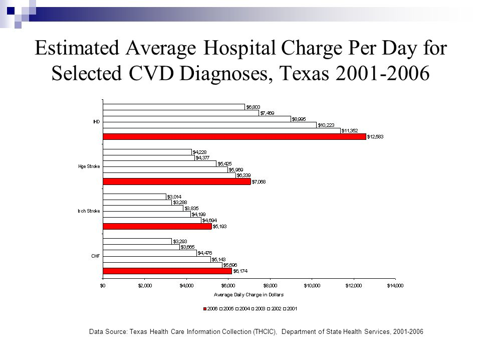 Estimated Average Hospital Charge Per Day for Selected CVD Diagnoses, Texas 2001-2006