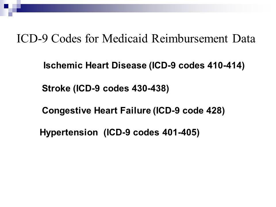 ICD-9 Codes for Medicaid Reimbursement Data