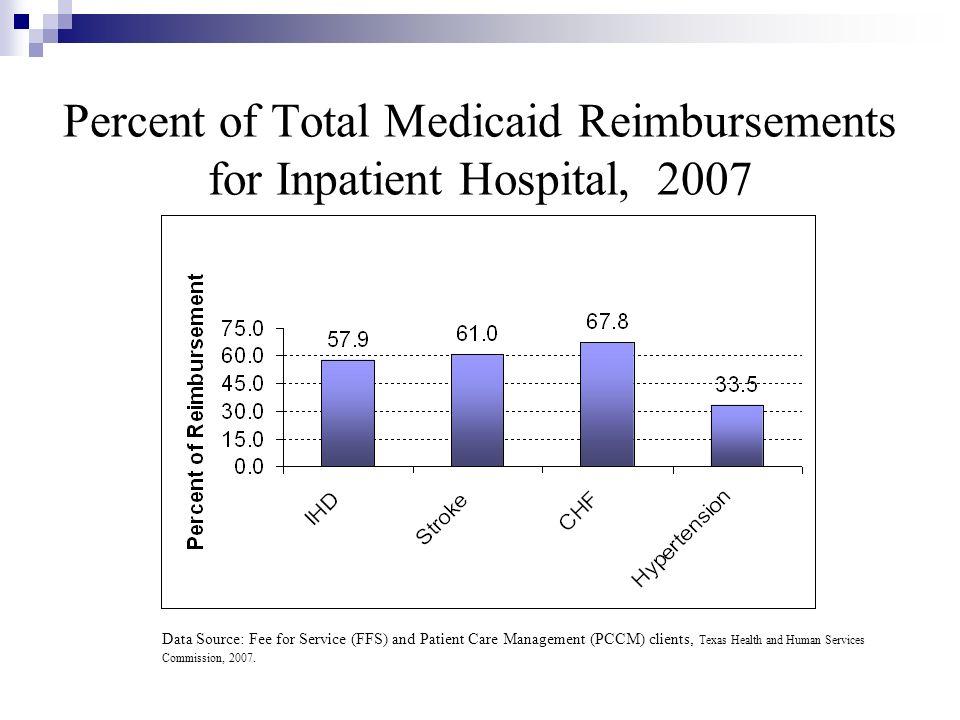 Percent of Total Medicaid Reimbursements for Inpatient Hospital, 2007