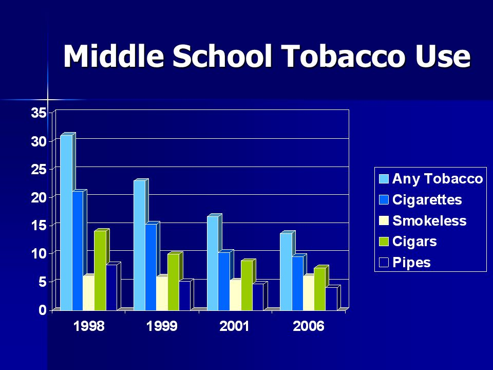 Middle School Tobacco Use