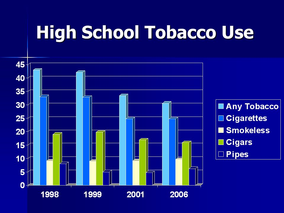 High School Tobacco Use