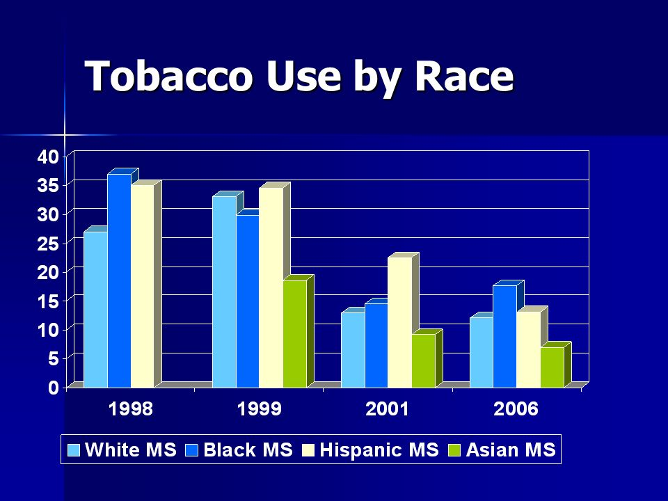 Tobacco Use by Race